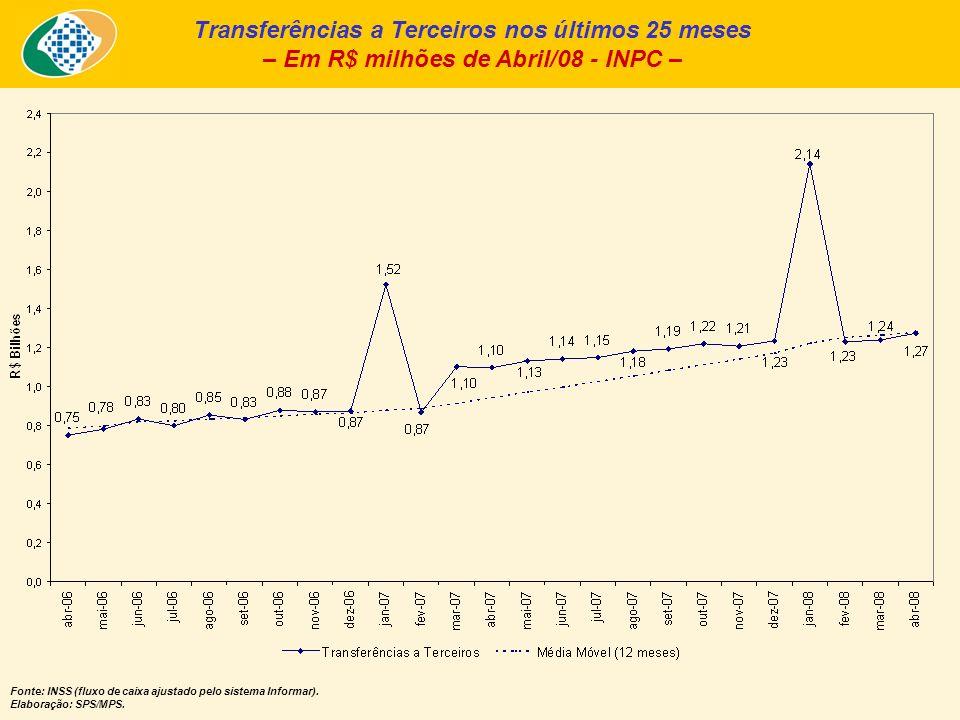 Transferências a Terceiros nos últimos 25 meses – Em R$ milhões de Abril/08 - INPC – Fonte: INSS (fluxo de caixa ajustado pelo sistema Informar). Elab
