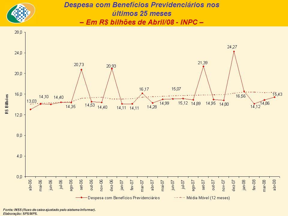 Despesa com Benefícios Previdenciários nos últimos 25 meses – Em R$ bilhões de Abril/08 - INPC – Fonte: INSS (fluxo de caixa ajustado pelo sistema Inf