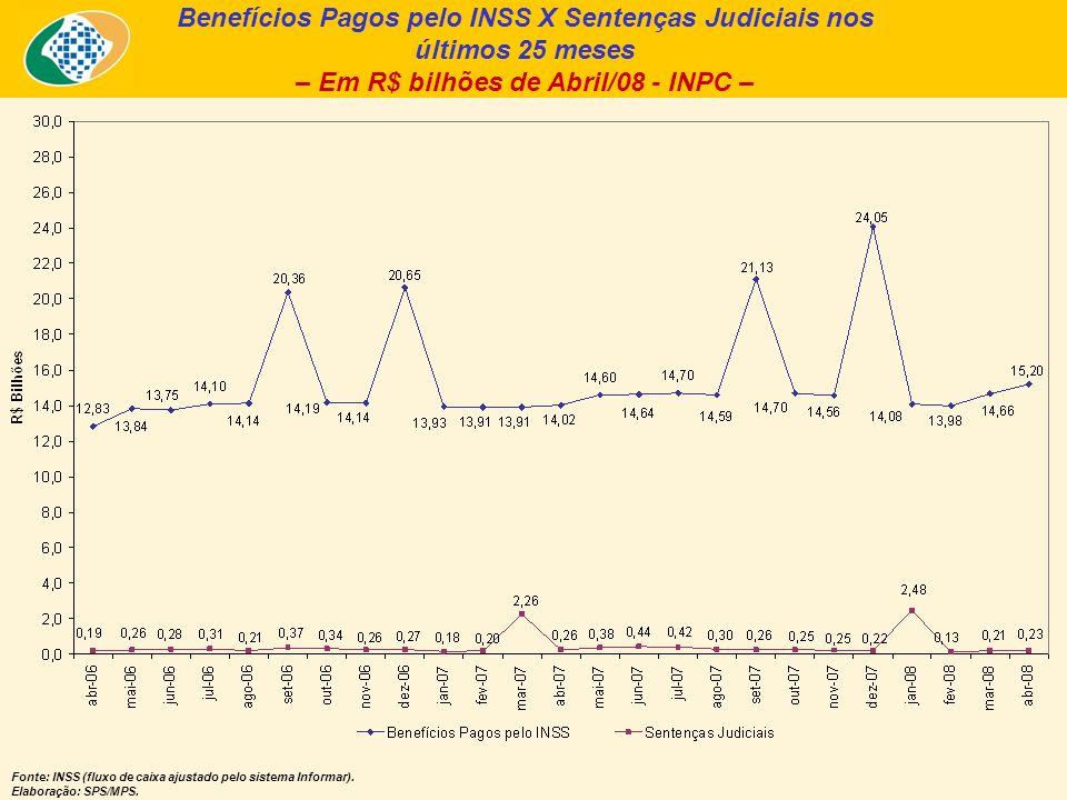 Benefícios Pagos pelo INSS X Sentenças Judiciais nos últimos 25 meses – Em R$ bilhões de Abril/08 - INPC – Fonte: INSS (fluxo de caixa ajustado pelo s
