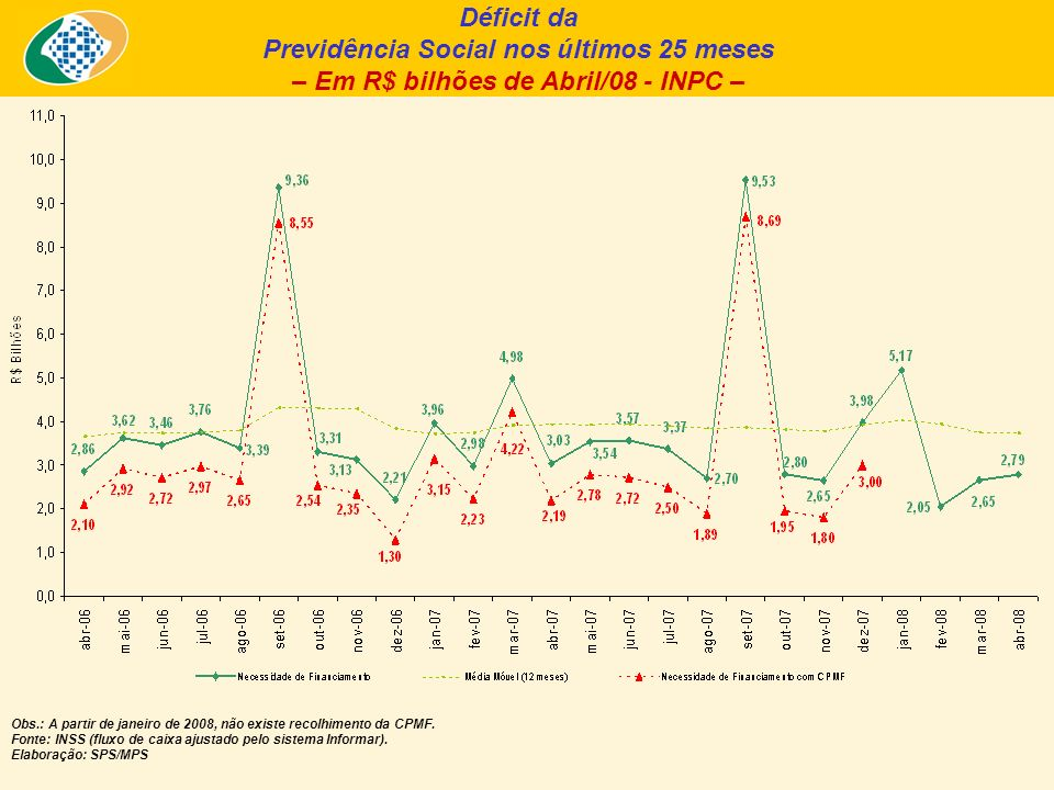 Déficit da Previdência Social nos últimos 25 meses – Em R$ bilhões de Abril/08 - INPC – Obs.: A partir de janeiro de 2008, não existe recolhimento da