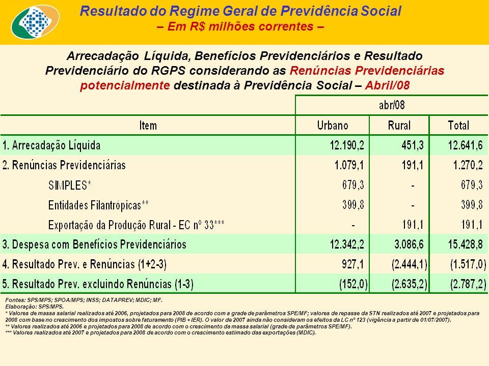 Fontes: SPS/MPS; SPOA/MPS; INSS; DATAPREV; MDIC; MF. Elaboração: SPS/MPS. * Valores de massa salarial realizados até 2006, projetados para 2008 de aco