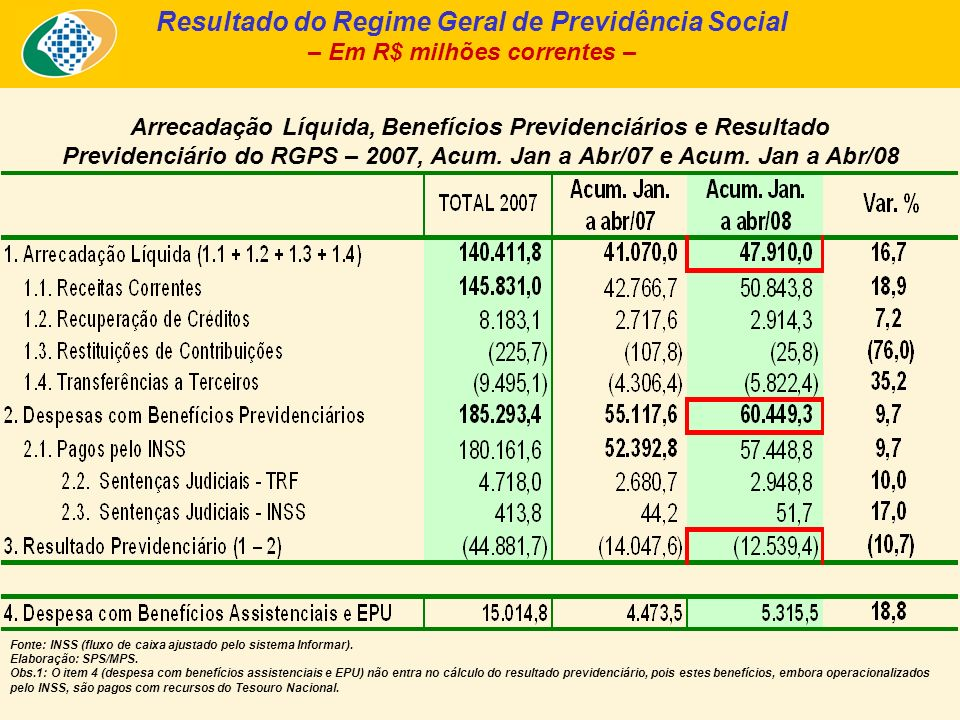 Resultado do Regime Geral de Previdência Social – Em R$ milhões correntes – Arrecadação Líquida, Benefícios Previdenciários e Resultado Previdenciário
