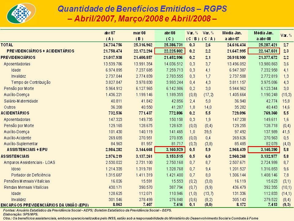 Quantidade de Benefícios Emitidos – RGPS – Abril/2007, Março/2008 e Abril/2008 – Fontes: Anuário Estatístico da Previdência Social - AEPS; Boletim Est