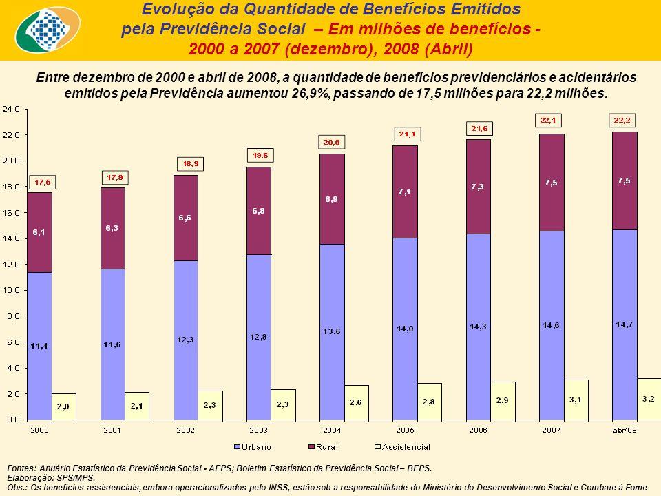 Entre dezembro de 2000 e abril de 2008, a quantidade de benefícios previdenciários e acidentários emitidos pela Previdência aumentou 26,9%, passando de 17,5 milhões para 22,2 milhões.