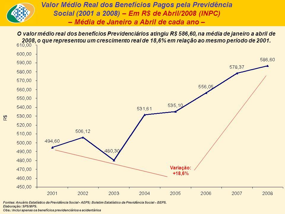 Valor Médio Real dos Benefícios Pagos pela Previdência Social (2001 a 2008) – Em R$ de Abril/2008 (INPC) – Média de Janeiro a Abril de cada ano – O valor médio real dos benefícios Previdenciários atingiu R$ 586,60, na média de janeiro a abril de 2008, o que representou um crescimento real de 18,6% em relação ao mesmo período de 2001.