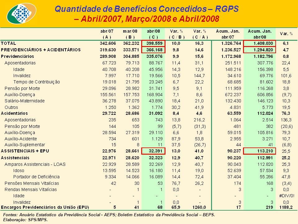 Quantidade de Benefícios Concedidos – RGPS – Abril/2007, Março/2008 e Abril/2008 Fontes: Anuário Estatístico da Previdência Social - AEPS; Boletim Estatístico da Previdência Social – BEPS.