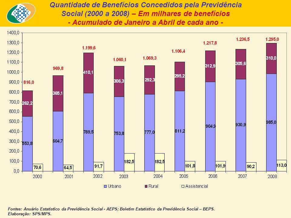 Quantidade de Benefícios Concedidos pela Previdência Social (2000 a 2008) – Em milhares de benefícios - Acumulado de Janeiro a Abril de cada ano - Fontes: Anuário Estatístico da Previdência Social - AEPS; Boletim Estatístico da Previdência Social – BEPS.