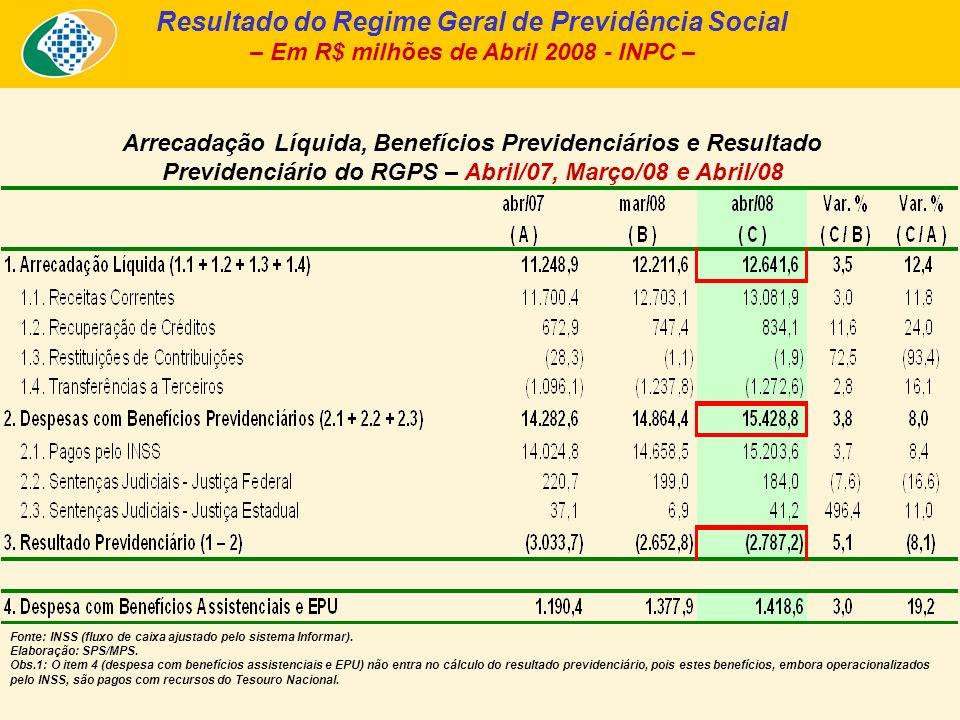 Arrecadação Líquida, Benefícios Previdenciários e Resultado Previdenciário do RGPS – Abril/07, Março/08 e Abril/08 Resultado do Regime Geral de Previd
