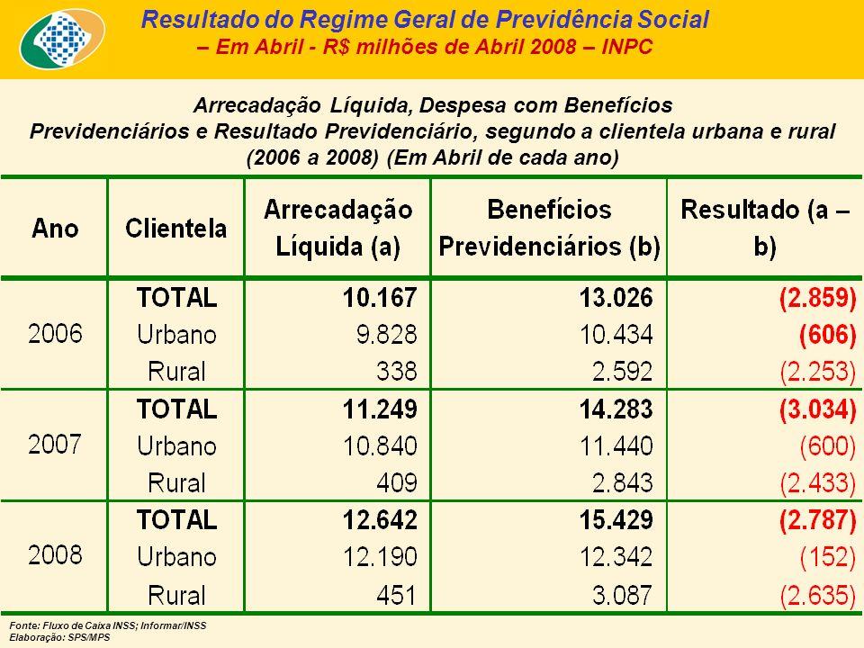 Arrecadação Líquida, Despesa com Benefícios Previdenciários e Resultado Previdenciário, segundo a clientela urbana e rural (2006 a 2008) (Em Abril de