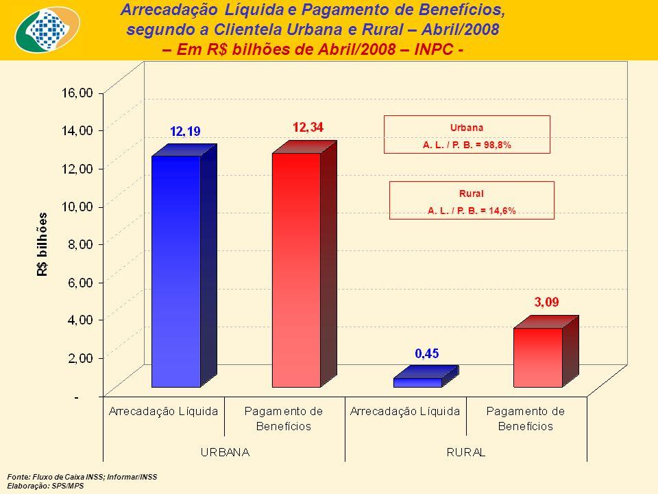 Arrecadação Líquida e Pagamento de Benefícios, segundo a Clientela Urbana e Rural – Abril/2008 – Em R$ bilhões de Abril/2008 – INPC - Fonte: Fluxo de