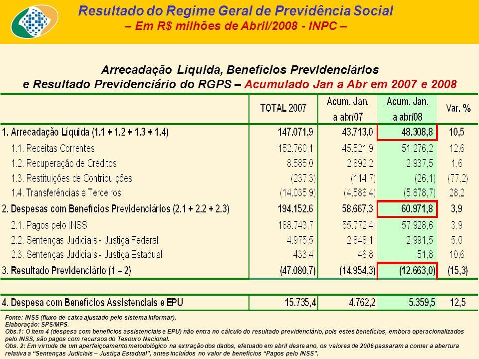 Arrecadação Líquida, Benefícios Previdenciários e Resultado Previdenciário do RGPS – Acumulado Jan a Abr em 2007 e 2008 Resultado do Regime Geral de P