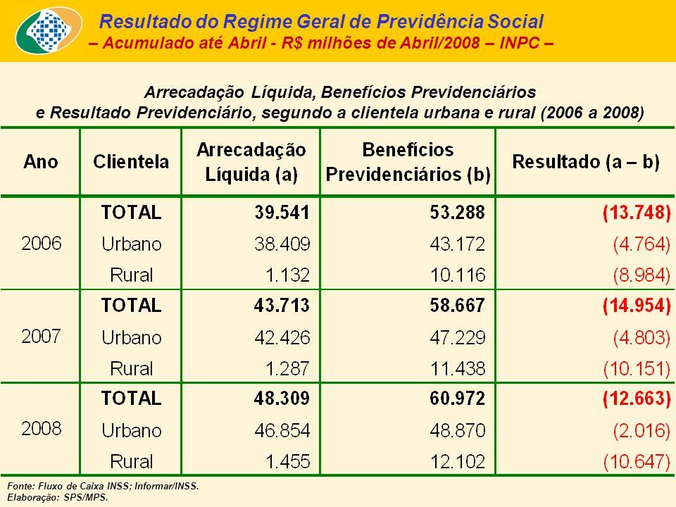 Arrecadação Líquida, Benefícios Previdenciários e Resultado Previdenciário, segundo a clientela urbana e rural (2006 a 2008) Fonte: Fluxo de Caixa INS