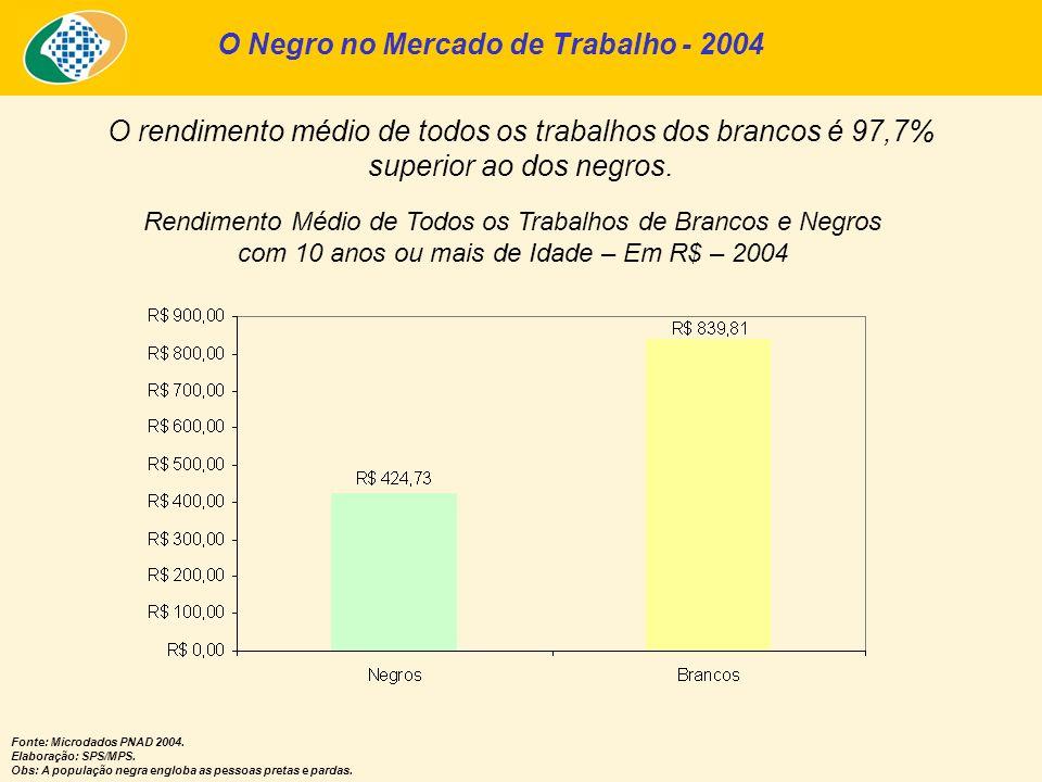 O Negro no Mercado de Trabalho - 2004 O rendimento médio de todos os trabalhos dos brancos é 97,7% superior ao dos negros. Rendimento Médio de Todos o