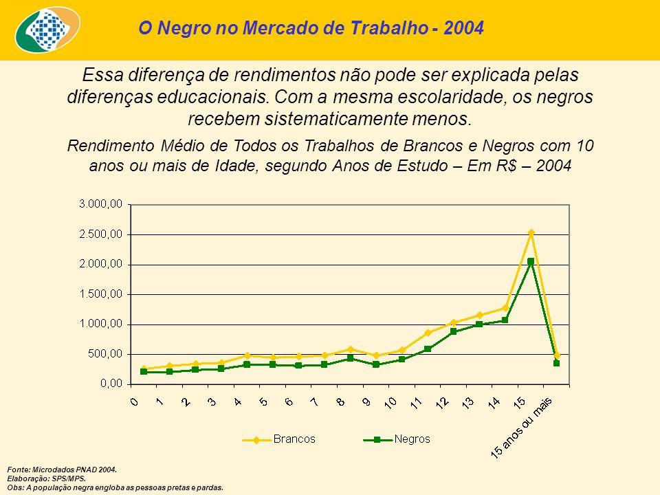 O Negro no Mercado de Trabalho - 2004 Rendimento Médio de Todos os Trabalhos de Brancos e Negros com 10 anos ou mais de Idade, segundo Anos de Estudo