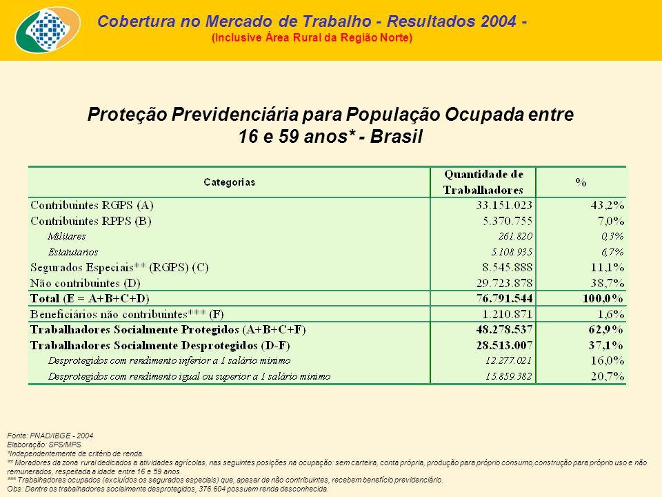 Proteção Previdenciária para População Ocupada entre 16 e 59 anos* - Brasil Fonte: PNAD/IBGE - 2004. Elaboração: SPS/MPS. *Independentemente de critér
