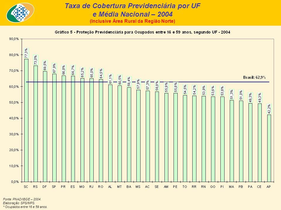 Taxa de Cobertura Previdenciária por UF e Média Nacional – 2004 (Inclusive Área Rural da Região Norte) Fonte: PNAD/IBGE – 2004. Elaboração: SPS/MPS. *