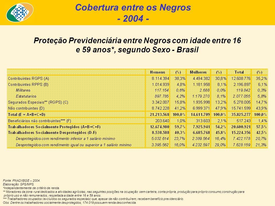 Cobertura entre os Negros - 2004 - Proteção Previdenciária entre Negros com idade entre 16 e 59 anos*, segundo Sexo - Brasil Fonte: PNAD/IBGE – 2004.