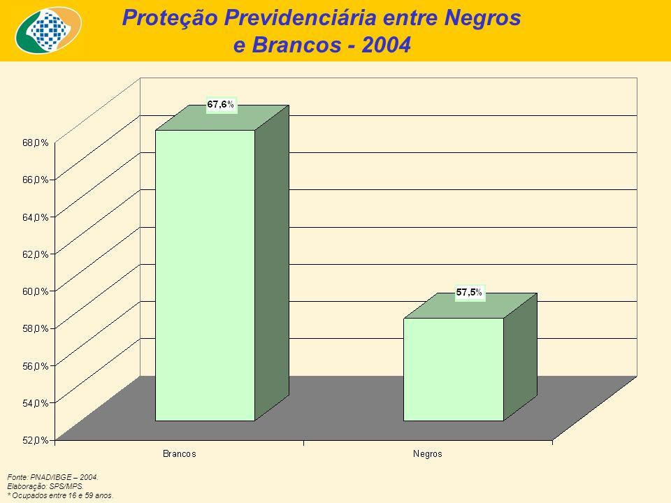 Fonte: PNAD/IBGE – 2004. Elaboração: SPS/MPS. * Ocupados entre 16 e 59 anos. Proteção Previdenciária entre Negros e Brancos - 2004