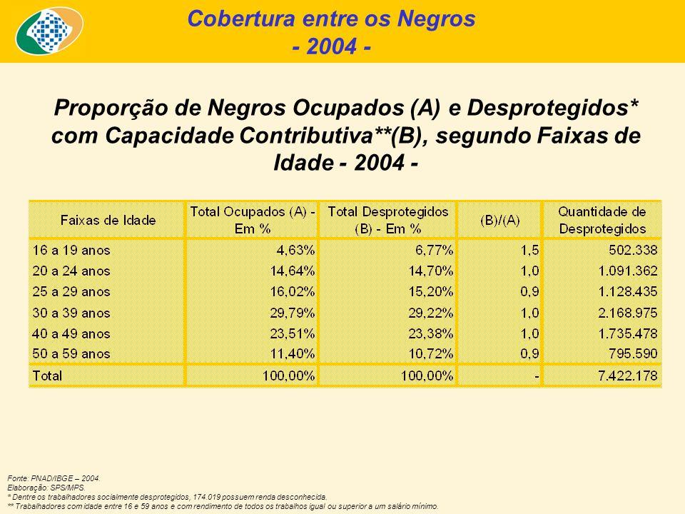 Fonte: PNAD/IBGE – 2004. Elaboração: SPS/MPS. * Dentre os trabalhadores socialmente desprotegidos, 174.019 possuem renda desconhecida. ** Trabalhadore