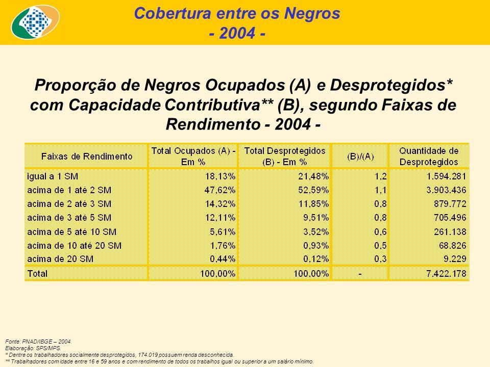 Proporção de Negros Ocupados (A) e Desprotegidos* com Capacidade Contributiva** (B), segundo Faixas de Rendimento - 2004 - Fonte: PNAD/IBGE – 2004. El