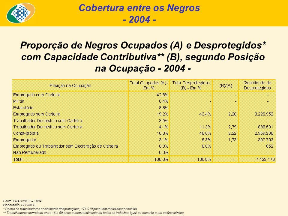 Proporção de Negros Ocupados (A) e Desprotegidos* com Capacidade Contributiva** (B), segundo Posição na Ocupação - 2004 - Fonte: PNAD/IBGE – 2004. Ela