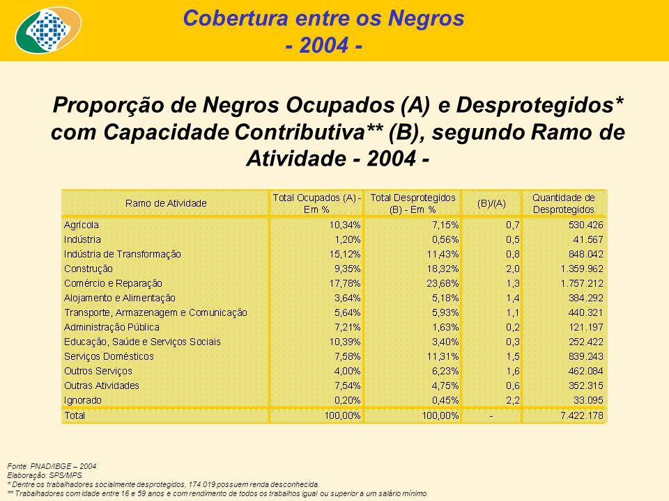 Cobertura entre os Negros - 2004 - Proporção de Negros Ocupados (A) e Desprotegidos* com Capacidade Contributiva** (B), segundo Ramo de Atividade - 20