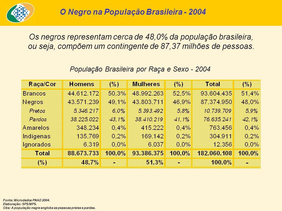 Os negros representam cerca de 48,0% da população brasileira, ou seja, compõem um contingente de 87,37 milhões de pessoas. População Brasileira por Ra