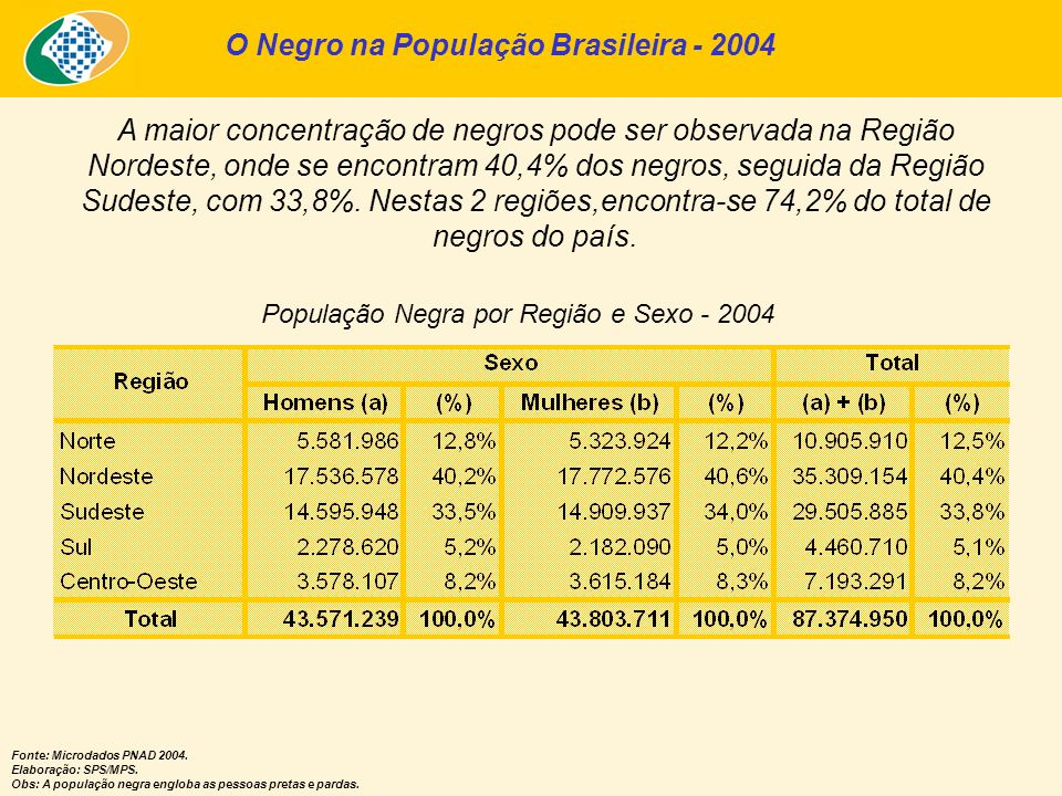 O Negro na População Brasileira - 2004 A maior concentração de negros pode ser observada na Região Nordeste, onde se encontram 40,4% dos negros, segui