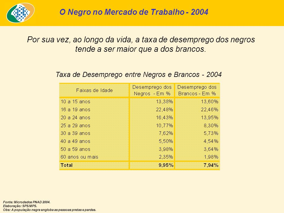 O Negro no Mercado de Trabalho - 2004 Fonte: Microdados PNAD 2004. Elaboração: SPS/MPS. Obs: A população negra engloba as pessoas pretas e pardas. Por