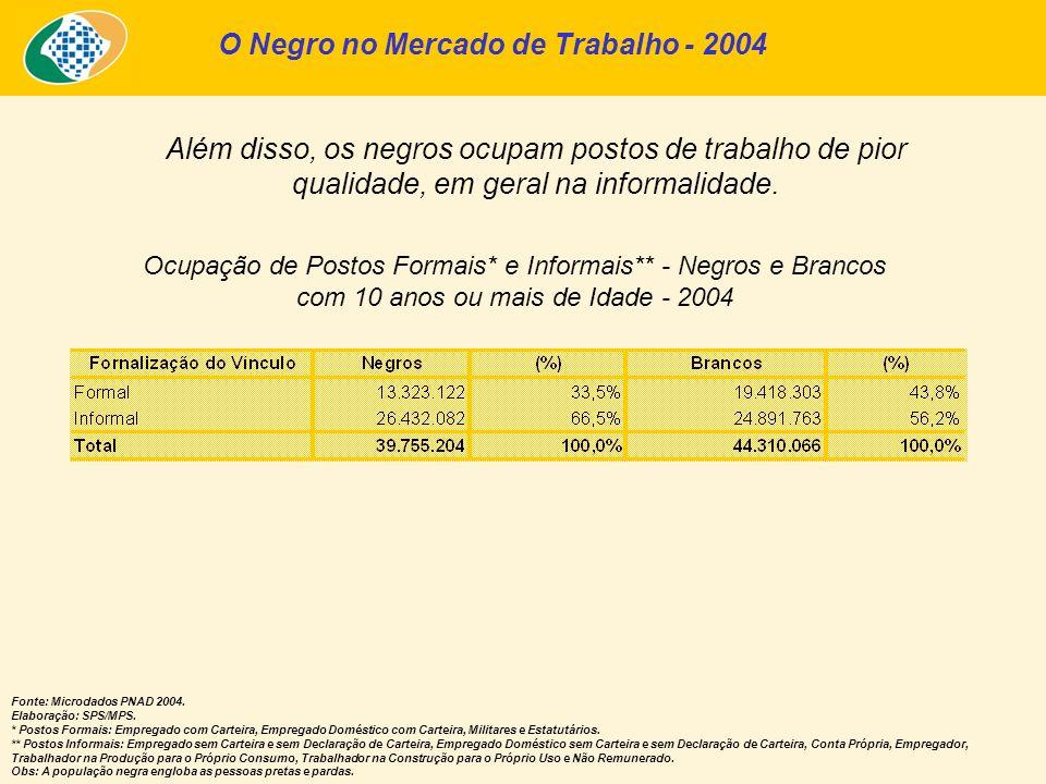 Além disso, os negros ocupam postos de trabalho de pior qualidade, em geral na informalidade. O Negro no Mercado de Trabalho - 2004 Ocupação de Postos