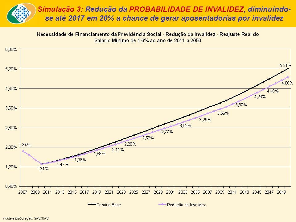 Simulação 3: Redução da PROBABILIDADE DE INVALIDEZ, diminuindo- se até 2017 em 20% a chance de gerar aposentadorias por invalidez Fonte e Elaboração: