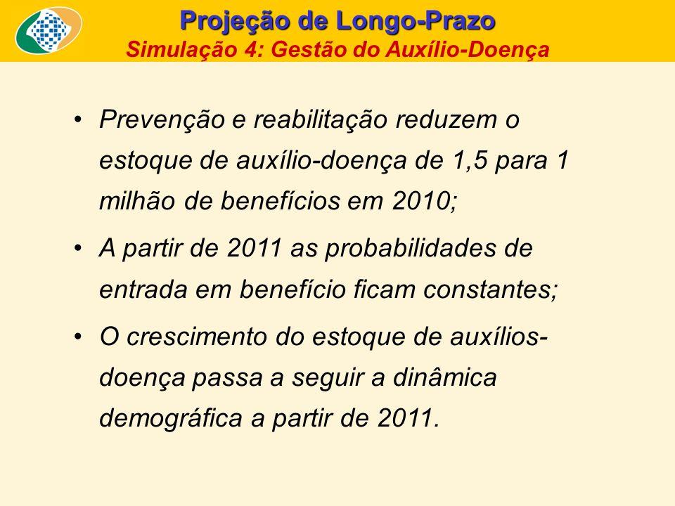 Projeção de Longo-Prazo Simulação 4: Gestão do Auxílio-Doença Prevenção e reabilitação reduzem o estoque de auxílio-doença de 1,5 para 1 milhão de ben
