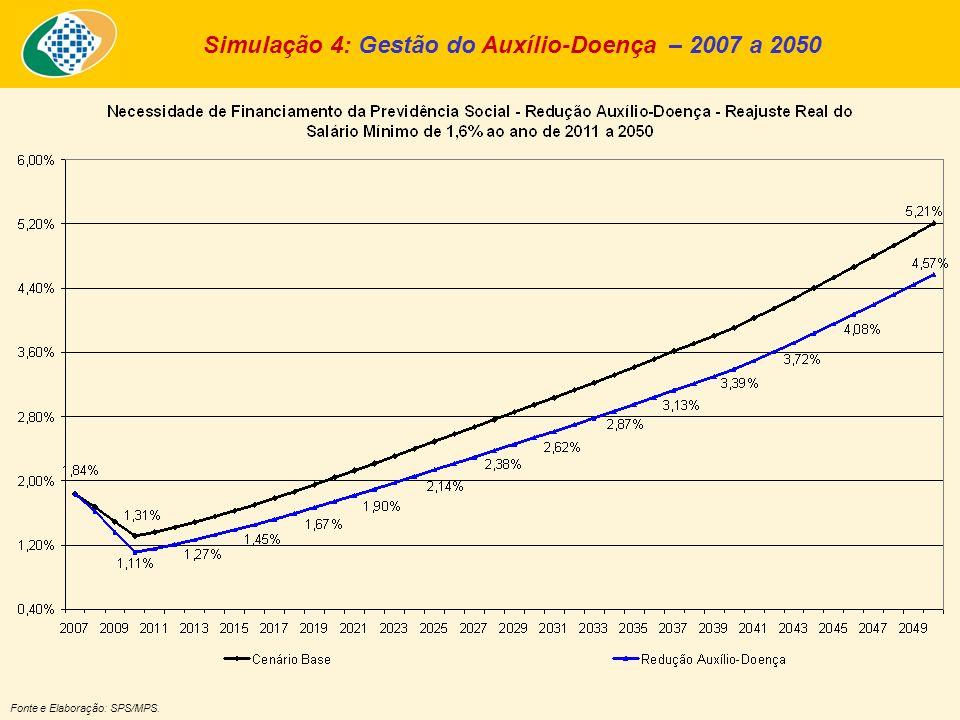 Simulação 4: Gestão do Auxílio-Doença – 2007 a 2050 Fonte e Elaboração: SPS/MPS.