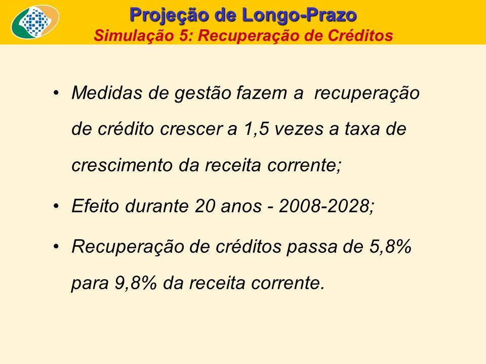 Projeção de Longo-Prazo Simulação 5: Recuperação de Créditos Medidas de gestão fazem a recuperação de crédito crescer a 1,5 vezes a taxa de cresciment