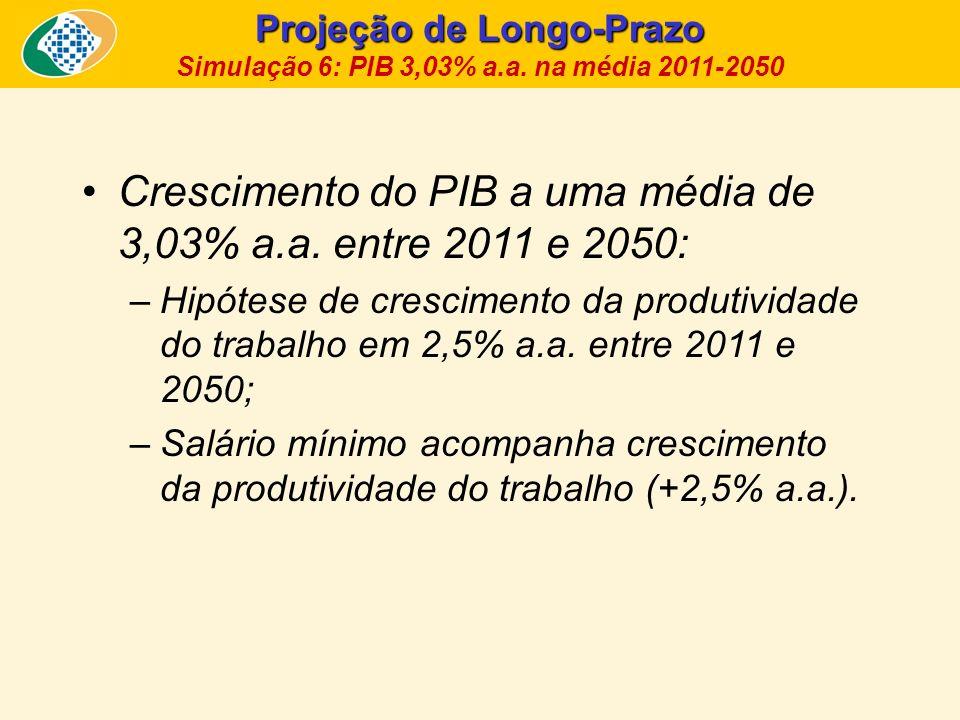 Projeção de Longo-Prazo Simulação 6: PIB 3,03% a.a. na média 2011-2050 Crescimento do PIB a uma média de 3,03% a.a. entre 2011 e 2050: –Hipótese de cr