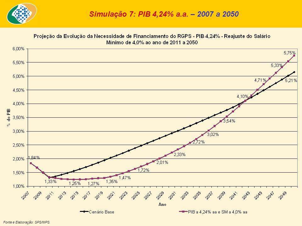 Simulação 7: PIB 4,24% a.a. – 2007 a 2050 Fonte e Elaboração: SPS/MPS.