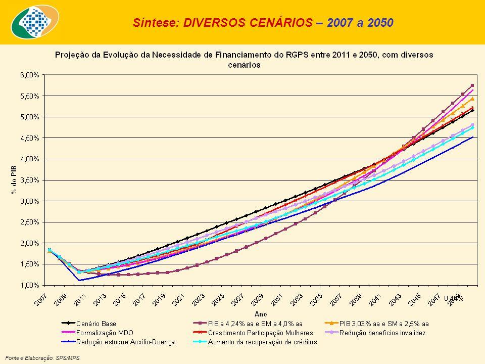 Síntese: DIVERSOS CENÁRIOS – 2007 a 2050 Fonte e Elaboração: SPS/MPS.