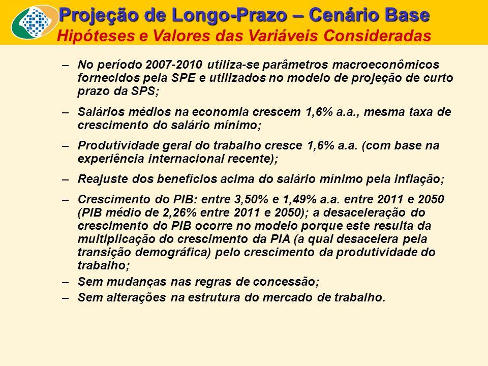Projeções de Longo Prazo: Cenário Base - Resultado Previdenciário em % do PIB – 2008 a 2050 Fonte e Elaboração: SPS/MPS.