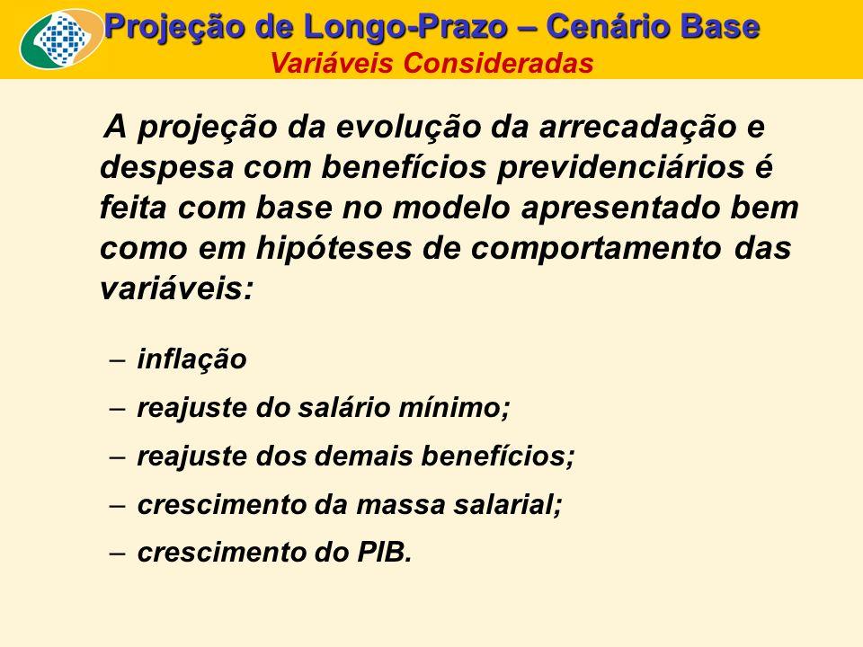 A projeção da evolução da arrecadação e despesa com benefícios previdenciários é feita com base no modelo apresentado bem como em hipóteses de comport