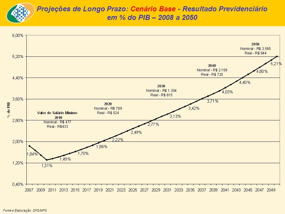 Projeção de Longo-Prazo Simulações – Variáveis Exógenas Projeções a seguir com sete simulações distintas, construídas a partir do cenário base: –Aumento da Formalização do Mercado de Trabalho; –Aumento da Participação Feminina no Mercado de Trabalho; –Redução da Probabilidade de Entrada em Benefício por Invalidez; –Sucesso na Gestão do Auxílio-Doença via Prevenção e Reabilitação; –Recuperação de Créditos; –PIB médio 2011-2050 em 3,03% a.a.