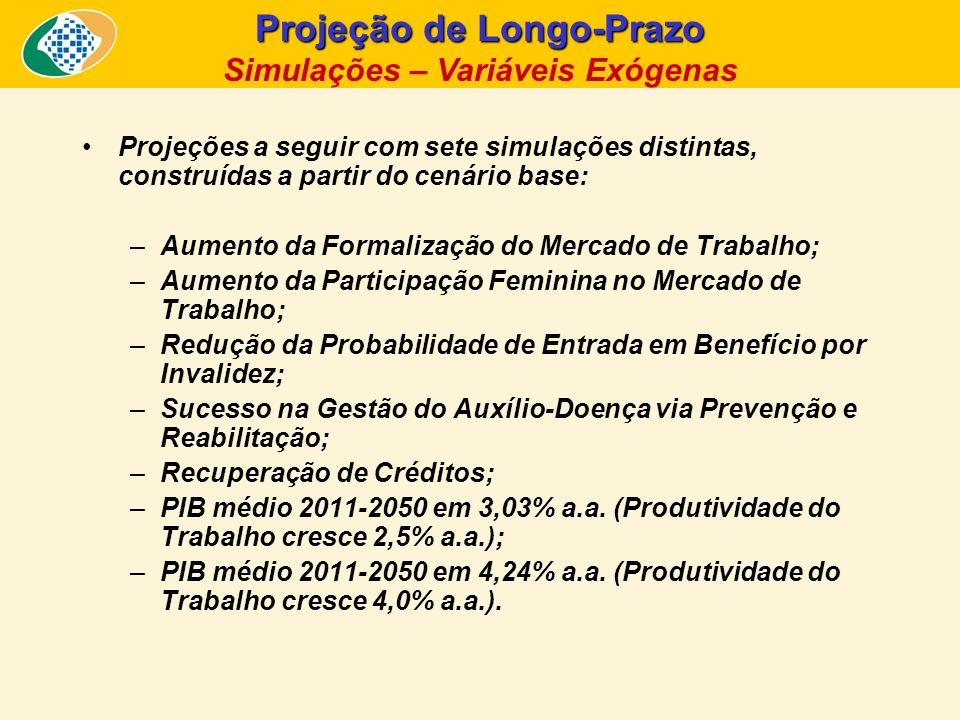 Projeção de Longo-Prazo Simulação 1: Formalização da Mão-de-Obra Formalização da mão-de-obra: –Aumento da formalização da mão-de-obra a uma taxa de 1,1 ponto percentual a.a.