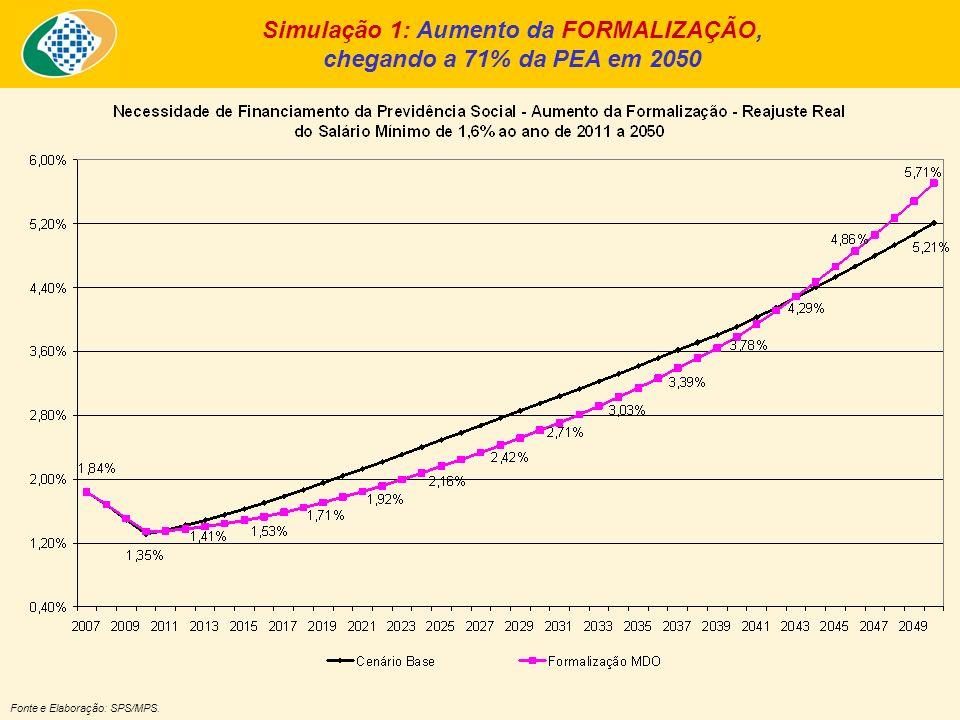 Fonte e Elaboração: SPS/MPS. Simulação 1: Aumento da FORMALIZAÇÃO, chegando a 71% da PEA em 2050