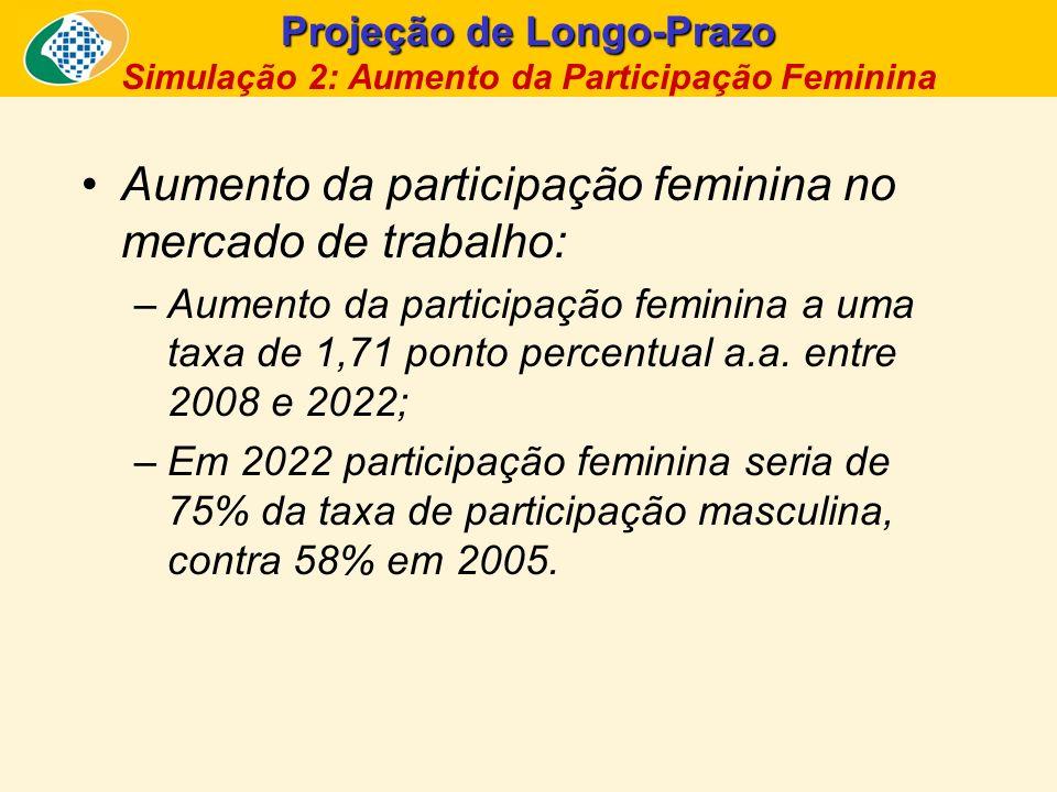 Simulação 2: Aumento da PARTICIPAÇÃO FEMININA na PEA, chegando a 75% da taxa masculina em 2022 e depois mantendo-se constante Fonte e Elaboração: SPS/MPS.
