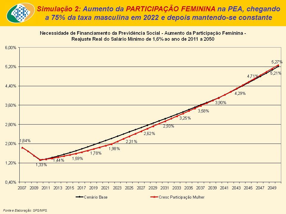 Simulação 2: Aumento da PARTICIPAÇÃO FEMININA na PEA, chegando a 75% da taxa masculina em 2022 e depois mantendo-se constante Fonte e Elaboração: SPS/