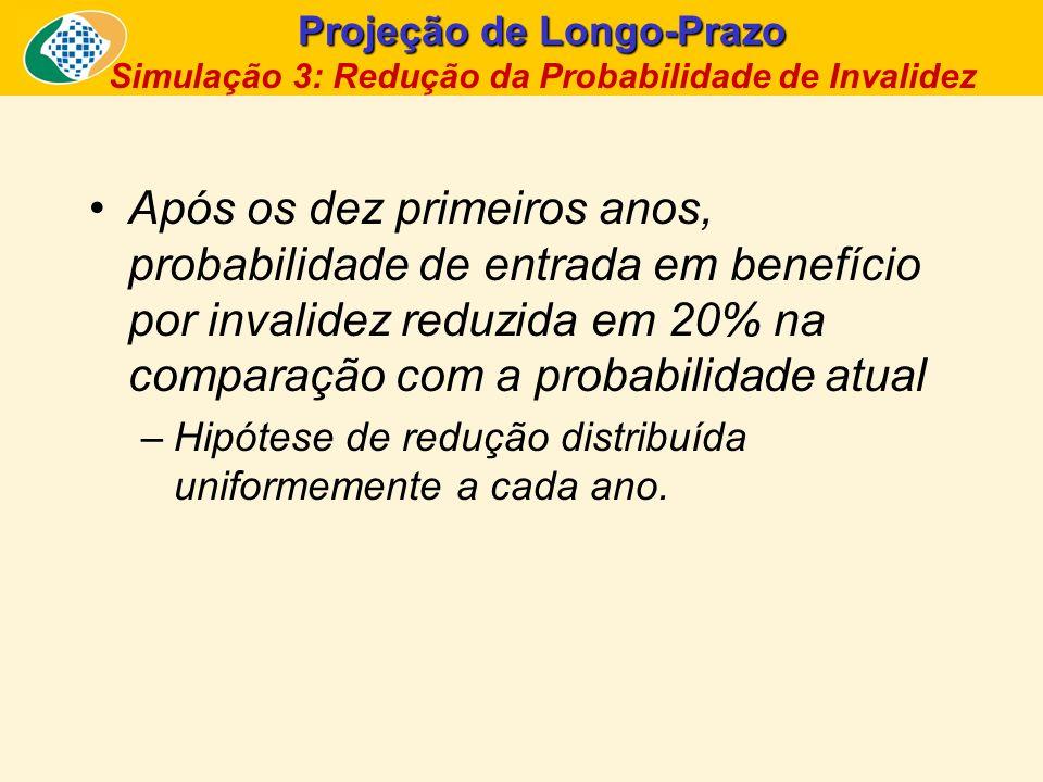 Projeção de Longo-Prazo Simulação 3: Redução da Probabilidade de Invalidez Após os dez primeiros anos, probabilidade de entrada em benefício por inval