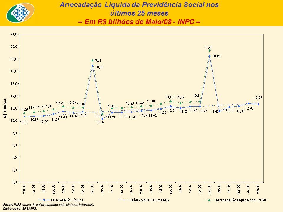 Arrecadação Líquida da Previdência Social nos últimos 25 meses – Em R$ bilhões de Maio/08 - INPC – Fonte: INSS (fluxo de caixa ajustado pelo sistema Informar).