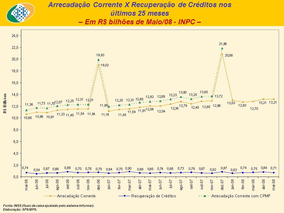 Arrecadação Corrente X Recuperação de Créditos nos últimos 25 meses – Em R$ bilhões de Maio/08 - INPC – Fonte: INSS (fluxo de caixa ajustado pelo sistema Informar).