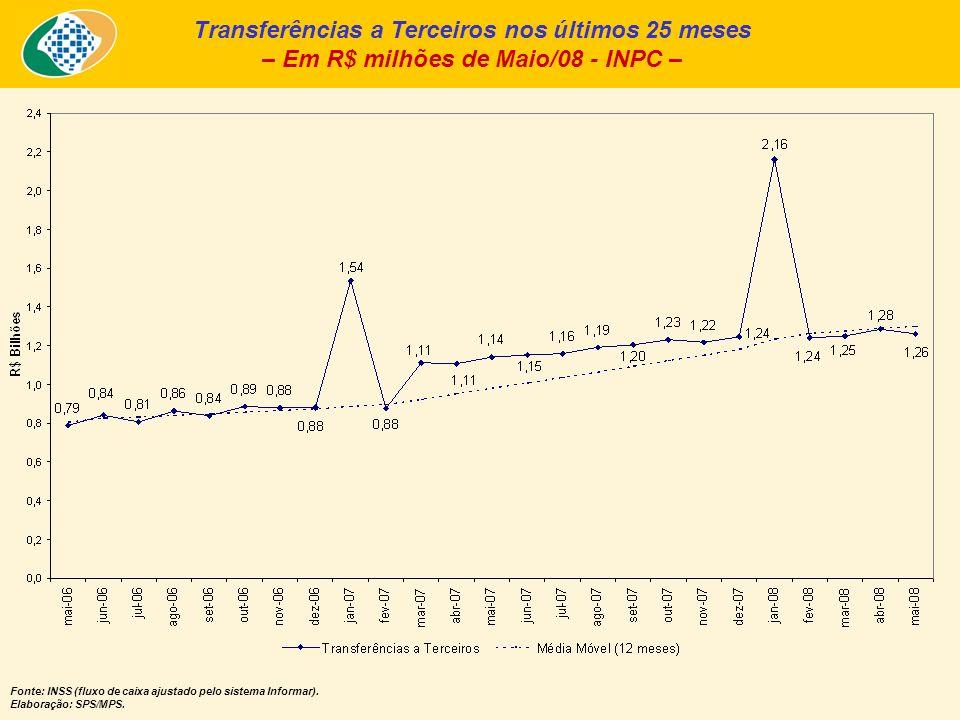 Transferências a Terceiros nos últimos 25 meses – Em R$ milhões de Maio/08 - INPC – Fonte: INSS (fluxo de caixa ajustado pelo sistema Informar).