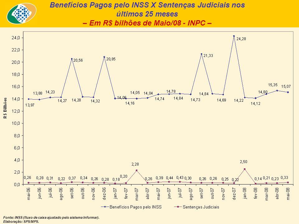 Benefícios Pagos pelo INSS X Sentenças Judiciais nos últimos 25 meses – Em R$ bilhões de Maio/08 - INPC – Fonte: INSS (fluxo de caixa ajustado pelo sistema Informar).