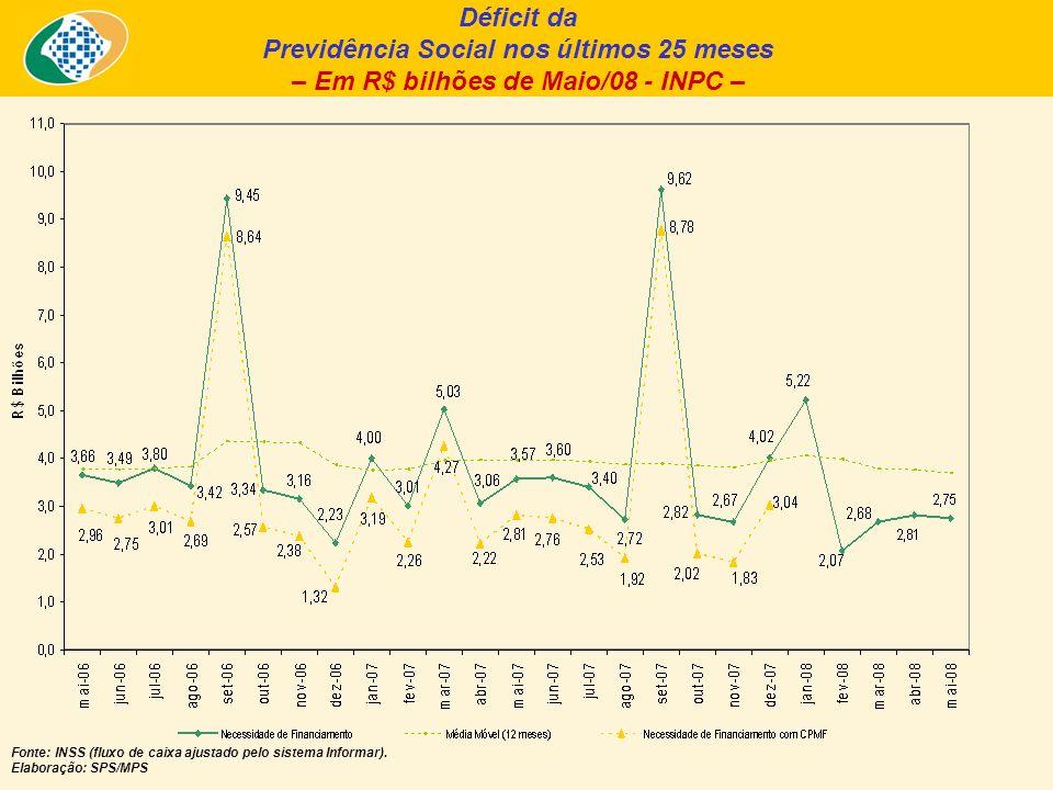 Déficit da Previdência Social nos últimos 25 meses – Em R$ bilhões de Maio/08 - INPC – Fonte: INSS (fluxo de caixa ajustado pelo sistema Informar).